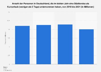 Umfrage in Deutschland zu Städtereisen als Kurzreise bis 2018