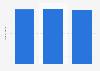 Anzahl der Personen, die einen Trockner/Trockenautomat von Miele besitzen, bis 2012