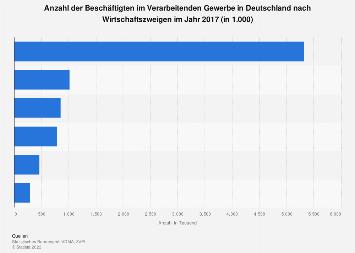 Verarbeitendes Gewerbe - Anzahl der Beschäftigten nach Wirtschaftszweigen 2017