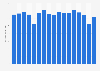 Verbrauch von Kautschuk in Deutschland bis 2018