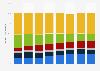Ausgabenverteilung der Konsumenten im Entertainment-Markt von 1999 bis 2010