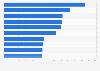 Unternehmen mit den höchsten Werbeinvestitionen in den USA 2015