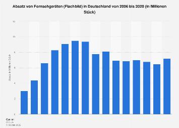 Absatz von Flachbildfernsehern in Deutschland bis 2019