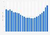 Umsatz der Musikindustrie weltweit bis 2018