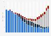 Weltweiter Umsatz der Musikindustrie bis 2017 (nach Segmenten)
