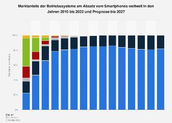 Prognose zu Marktanteilen von Smartphone-Betriebssystemen 2022