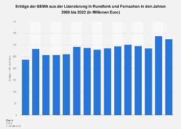 Erträge der GEMA aus der Lizenzierung in Rundfunk und Fernsehen bis 2018