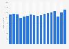 Umsatz der RTL Group bis 2019 (jeweils 1. Halbjahr)