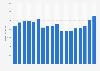 Umsatz von Arvato bis 2018
