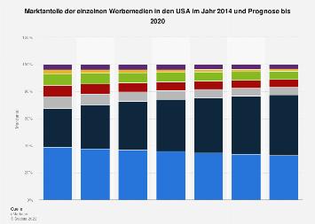 Prognose der Marktanteile der Werbemedien in den USA bis 2020