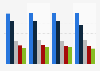 Umfrage in Deutschland zu den beliebtesten SB-Warenhäusern bis 2018