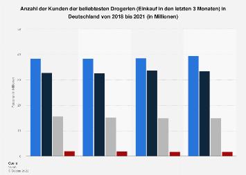 Umfrage in Deutschland zu den beliebtesten Drogerien bis 2018