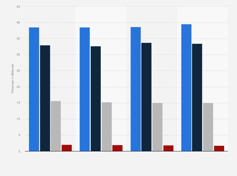 d9ca91d56931c7 Anzahl der Kunden der beliebtesten Drogerien (Einkauf in den letzten 6  Monaten) in Deutschland von 2015 bis 2018 (in Millionen)