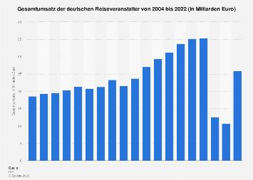 Gesamtumsatz der deutschen Reiseveranstalter bis 2018