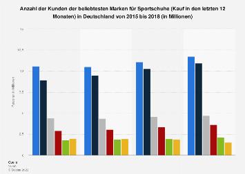 Umfrage in Deutschland zu den beliebtesten Marken für Sportschuhe bis 2018