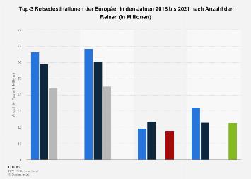 Beliebte Reisedestinationen der Europäer nach Anzahl der Reisen bis 2017