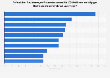 Meistbefahrene Radfernwege in Deutschland 2016