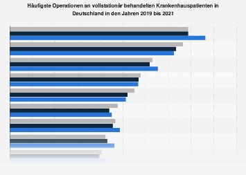 Häufigste Operationen an vollstationären Krankenhauspatienten in Deutschland bis 2016
