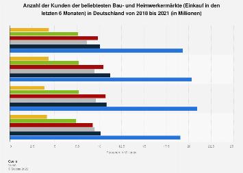 Kundenzahl der beliebtesten Bau- und Heimwerkermärkte in Deutschland bis 2016