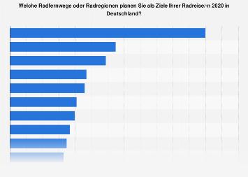 Geplanter Radfernweg oder Radregion in Deutschland 2019