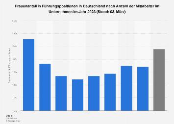 Frauenanteil in Führungspositionen in Deutschland nach Unternehmensgröße 2016