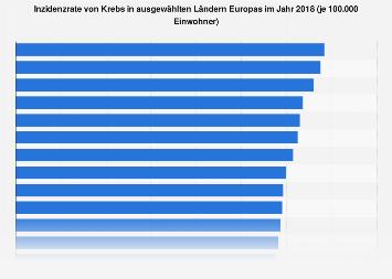 Inzidenzrate von Krebs in ausgewählten Ländern Europas 2018