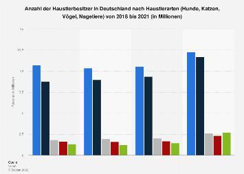 Umfrage in Deutschland zu den beliebtesten Haustieren bis 2017