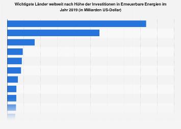 Erneuerbare Energien - Investitionen nach Ländern weltweit 2017