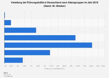 Verteilung der Führungskräfte in Deutschland nach Altersgruppen 2018