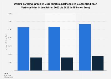 Umsatz der Rewe Group in Deutschland nach Vertriebslinien bis 2018