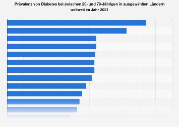 Prävalenz von Diabetes in ausgewählten Ländern weltweit 2017