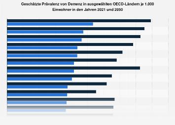 Prävalenz von Demenz in ausgewählten OECD-Ländern je 1.000 Einwohner 2017 und 2037