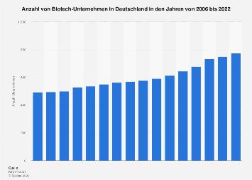 Anzahl von Biotech-Unternehmen in Deutschland bis 2016