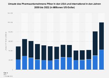 Umsatz des Pharmaunternehmens Pfizer in den USA und international bis 2018