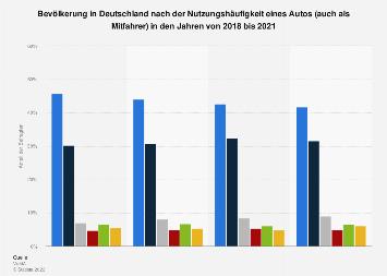 Umfrage in Deutschland zur Nutzungshäufigkeit eines Autos bis 2019