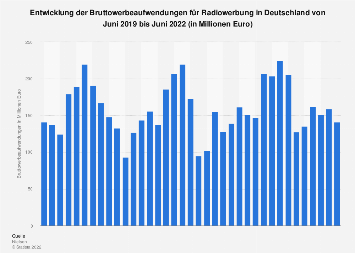 Umsätze mit Radiowerbung in Deutschland bis April 2018