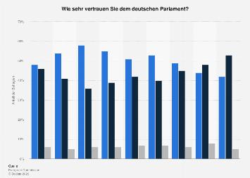 Umfrage in Deutschland zum Vertrauen in das deutsche Parlament 2017