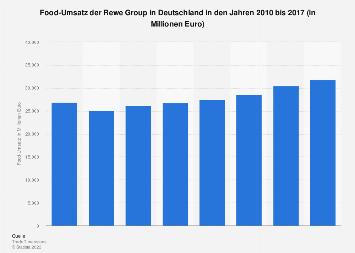 Food-Umsatz der Rewe Group in Deutschland bis 2017