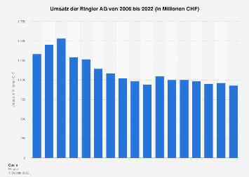 Umsatz der Ringier AG bis 2017