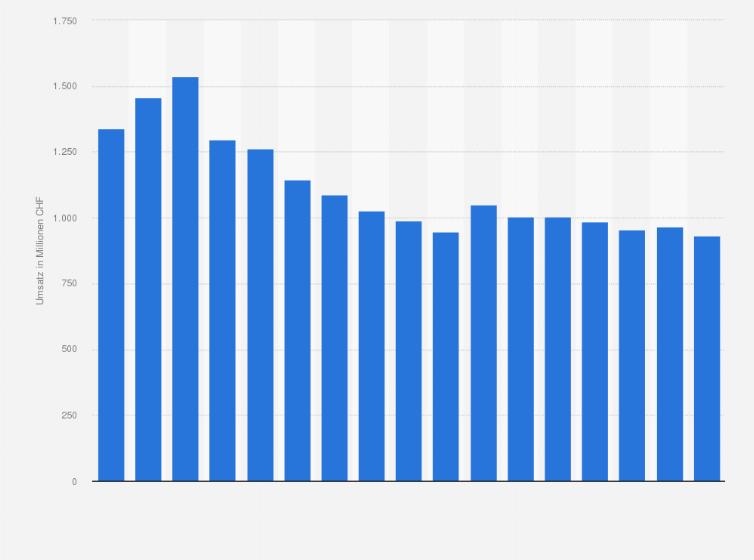 single statistik schweiz