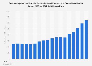 Werbeausgaben der Branche Gesundheit und Pharmazie bis 2017