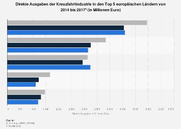 Direkte Ausgaben der Kreuzfahrtindustrie in Europa nach Ländern bis 2015