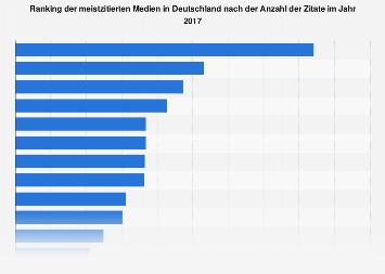 Meistzitierte Medien in Deutschland 2017