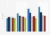 Umfrage in Deutschland zu den beliebtesten Marken von Badezusätzen bis 2018