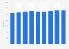 Jahresgehalt von Consultants in der ITK-Branche bis 2016