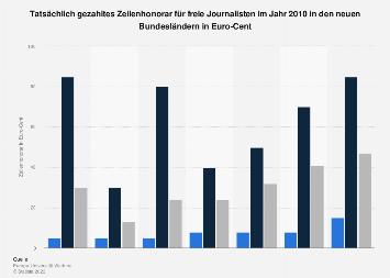 Neue Bundesländer - Zeilenhonorar für freie Journalisten 2010