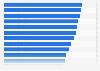 Durchschnittliche tägliche Fernsehdauer 2014 (nach Bundesländern)