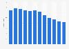 Reichweite von Teletext in Deutschland bis 2016