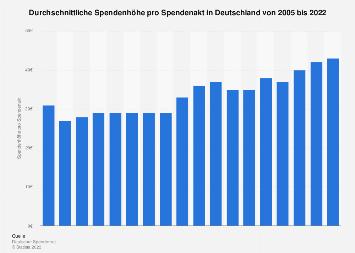 Spendenhöhe pro Spendenakt in Deutschland bis 2017