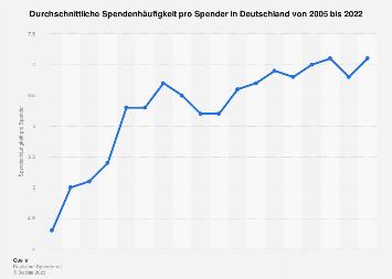 Spendenhäufigkeit pro Spender in Deutschland bis 2017